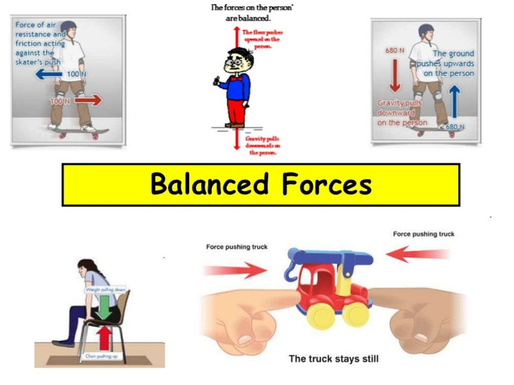 Balanced Vs Unbalanced Forces 8th Grade Science