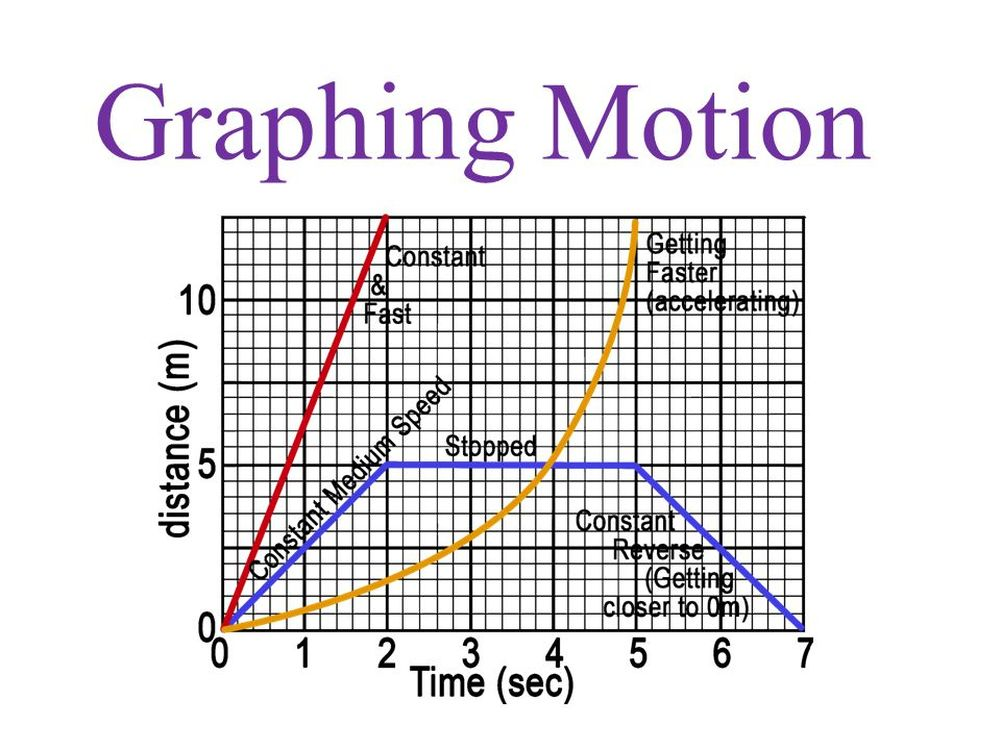 graphs of motion the physics hypertextbook